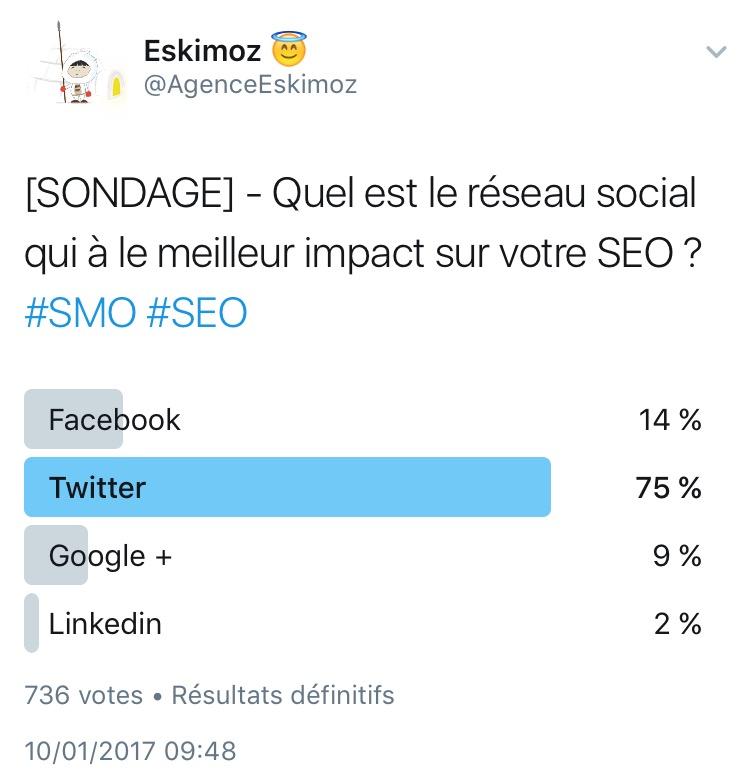 Quel reseau social a le meilleur impact sur le SEO ?